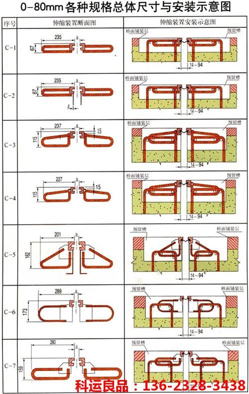 单组式桥梁伸缩缝XF伸缩缝科运良品